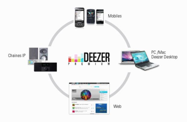 Top 5 Things You Have to Know About Deezer Account