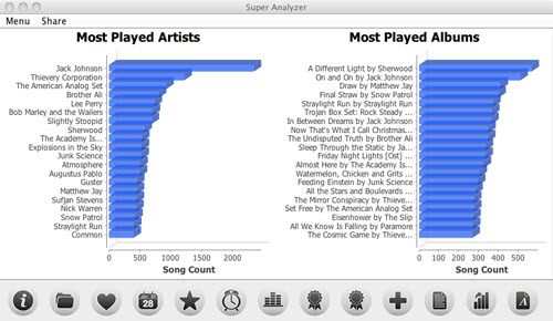 Analyze iTunes Library-Super Analyzer-Genre